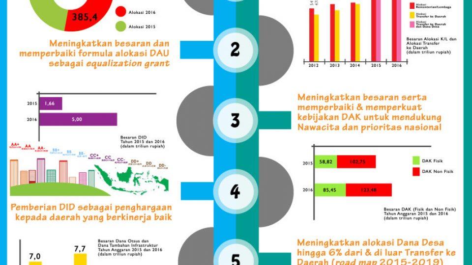 infografisTKdanDandes